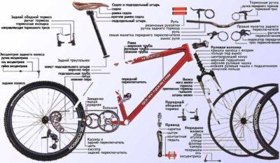 виды велосипедных рам